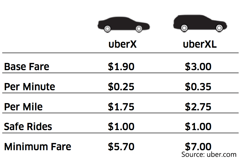 how to choose uber x